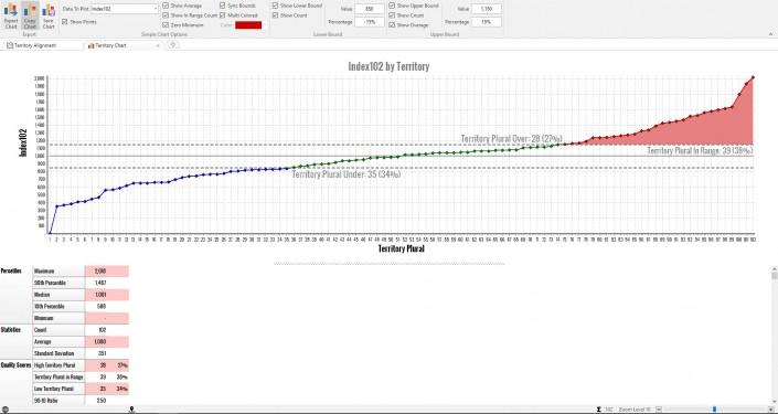 Chart Analytics